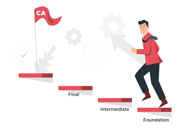 What is CA Foundation Course? What is the syllabus and how to register?